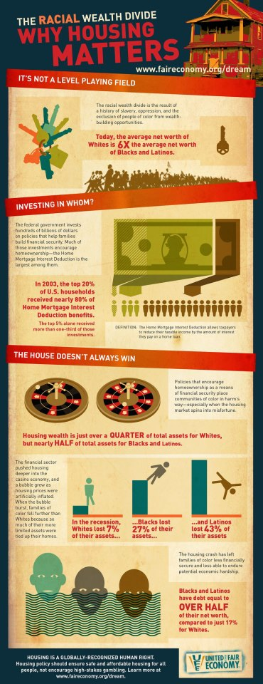 The Racial Wealth Divide infographic