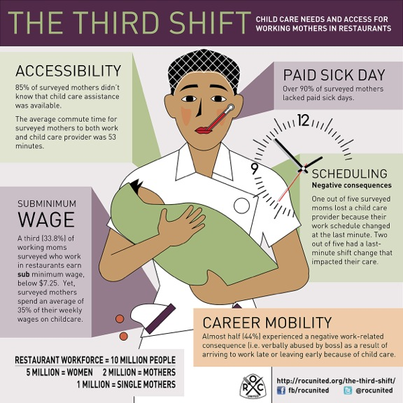 The Third Shift: Child Care Needs and Access for Working Mothers in Restaurants